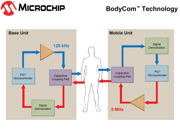 microchip BodyCom